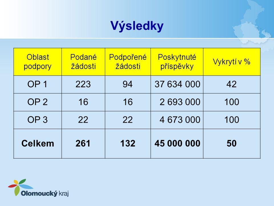 Výsledky Oblast podpory Podané žádosti Podpořené žádosti Poskytnuté příspěvky Vykrytí v % OP 12239437 634 00042 OP 216 2 693 000100 OP 322 4 673 00010