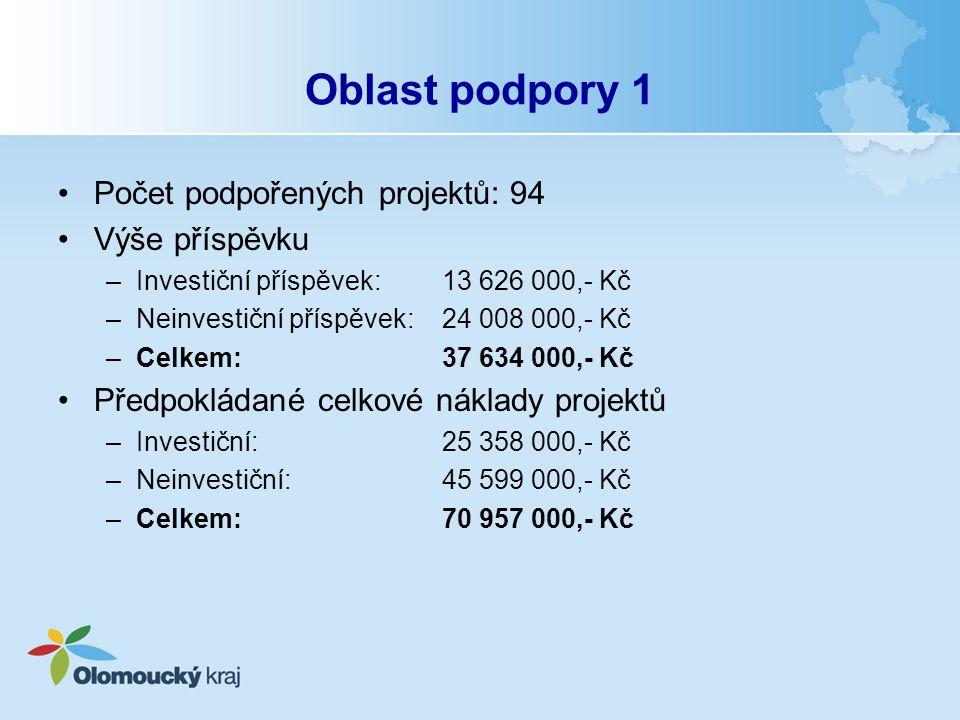 Oblast podpory 1 Počet podpořených projektů: 94 Výše příspěvku –Investiční příspěvek:13 626 000,- Kč –Neinvestiční příspěvek:24 008 000,- Kč –Celkem:3