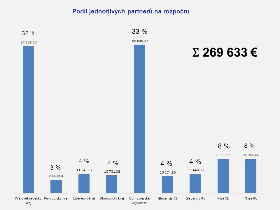 Ʃ 269 633 € 32 % 33 % 4 %