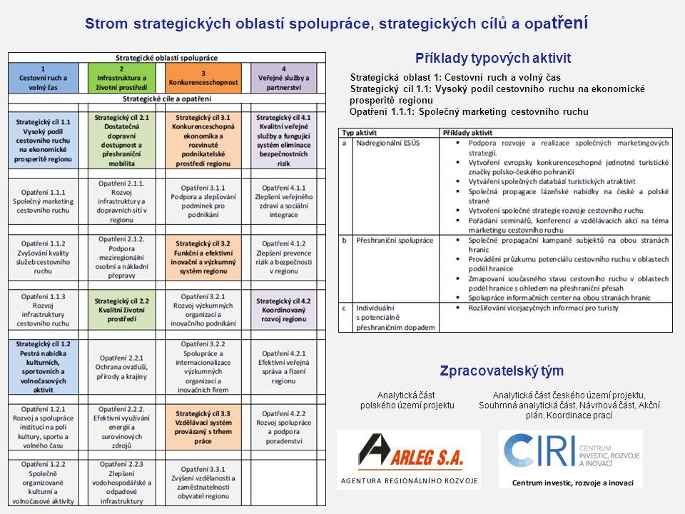Strom strategických oblastí spolupráce, strategických cílů a opa tření Příklady typových aktivit Strategická oblast 1: Cestovní ruch a volný čas Strat