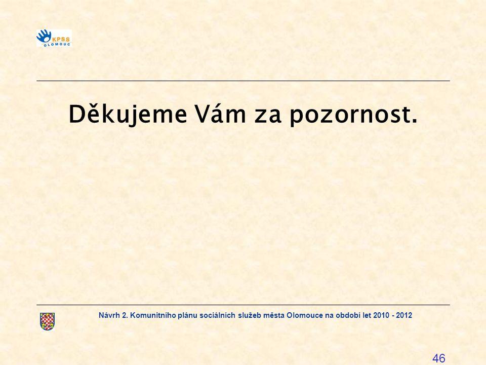 Návrh 2. Komunitního plánu sociálních služeb města Olomouce na období let 2010 - 2012 46 Děkujeme Vám za pozornost.