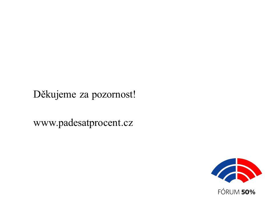 Děkujeme za pozornost! www.padesatprocent.cz