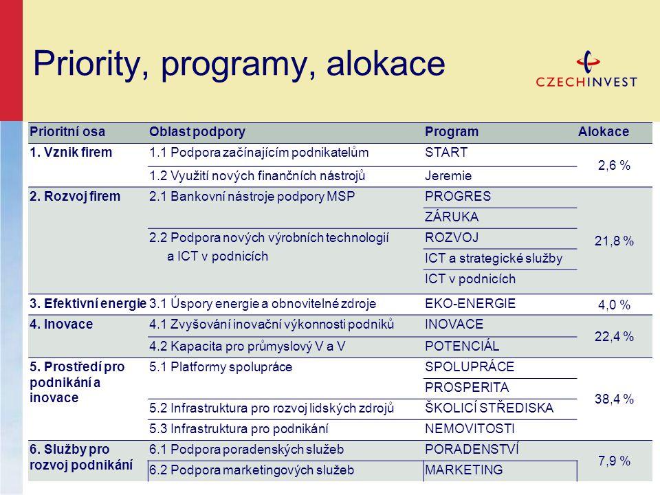 Priority, programy, alokace Prioritní osaOblast podporyProgramAlokace 1.