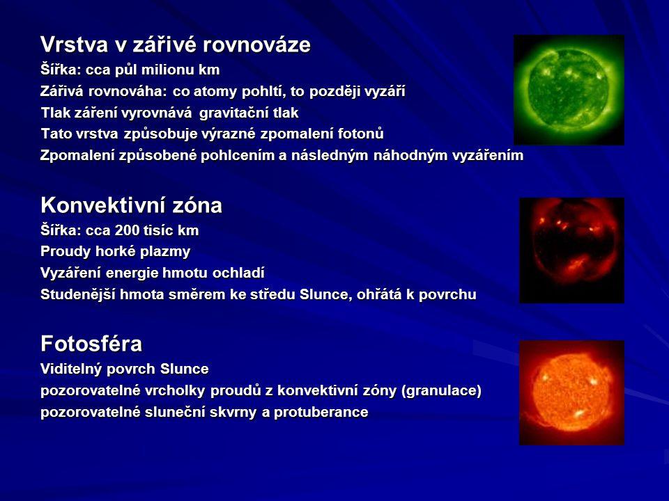 Vrstva v zářivé rovnováze Šířka: cca půl milionu km Zářivá rovnováha: co atomy pohltí, to později vyzáří Tlak záření vyrovnává gravitační tlak Tato vrstva způsobuje výrazné zpomalení fotonů Zpomalení způsobené pohlcením a následným náhodným vyzářením Konvektivní zóna Šířka: cca 200 tisíc km Proudy horké plazmy Vyzáření energie hmotu ochladí Studenější hmota směrem ke středu Slunce, ohřátá k povrchu Fotosféra Viditelný povrch Slunce pozorovatelné vrcholky proudů z konvektivní zóny (granulace) pozorovatelné sluneční skvrny a protuberance