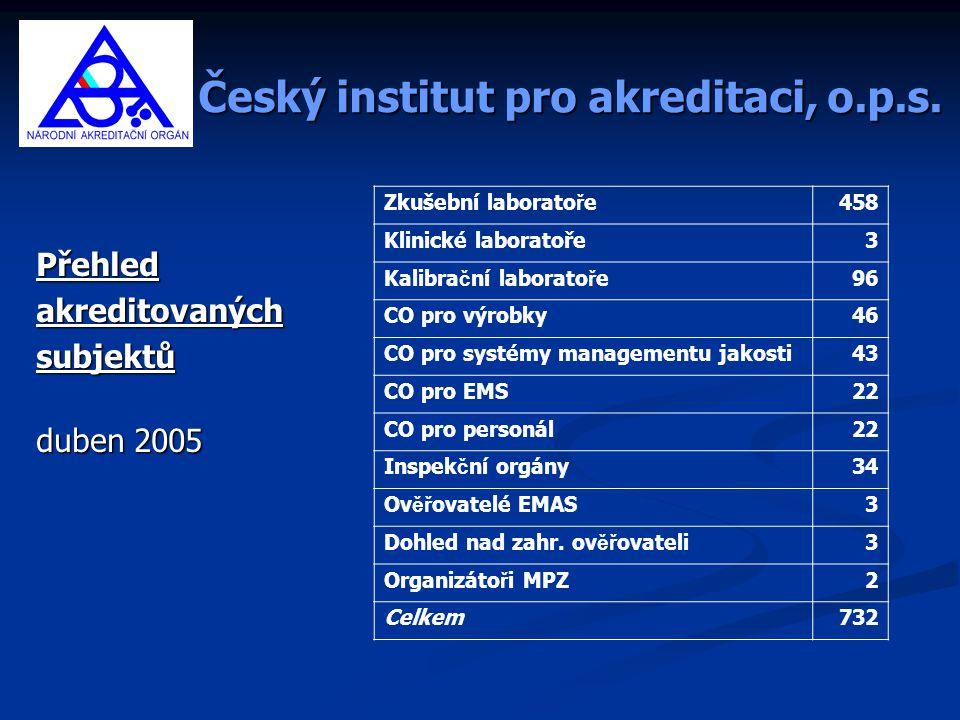 Český institut pro akreditaci, o.p.s. Přehledakreditovaných subjektů subjektů duben 2005 Zkušební laborato ř e458 Klinické laboratoře3 Kalibra č ní la