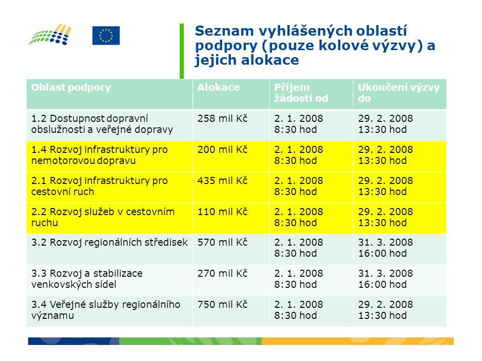 Seznam vyhlášených oblastí podpory (pouze kolové výzvy) a jejich alokace Oblast podporyAlokacePříjem žádostí od Ukončení výzvy do 1.2 Dostupnost dopravní obslužnosti a veřejné dopravy 258 mil Kč2.