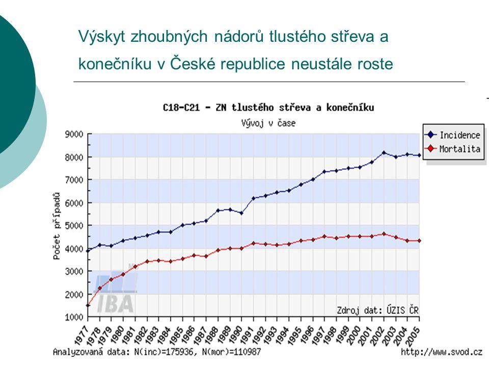 Výskyt zhoubných nádorů tlustého střeva a konečníku v České republice neustále roste