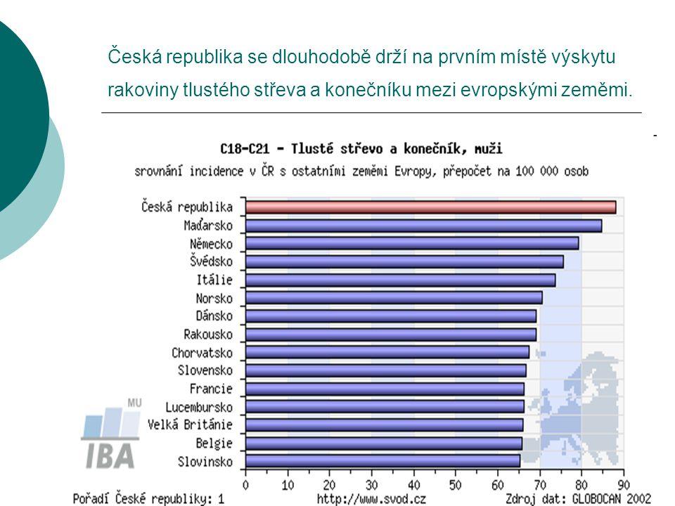 Česká republika se dlouhodobě drží na prvním místě výskytu rakoviny tlustého střeva a konečníku mezi evropskými zeměmi.
