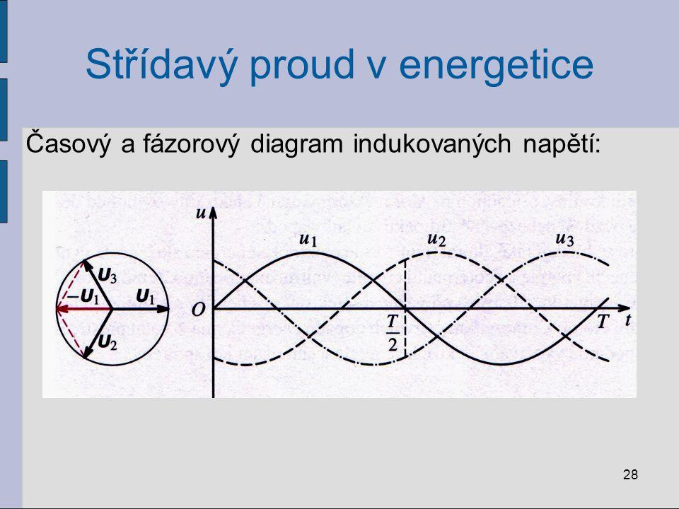 Střídavý proud v energetice V energetice: - trojfázové alternátory na velký výkon -rotor alternátoru = silný elektromagnet - konstruovány na frekvenci 3 000 otáček za minutu frekvence střídavého napětí f=50 Hz 29