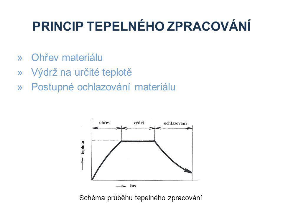 PRINCIP TEPELNÉHO ZPRACOVÁNÍ »Ohřev materiálu »Výdrž na určité teplotě »Postupné ochlazování materiálu Schéma průběhu tepelného zpracování