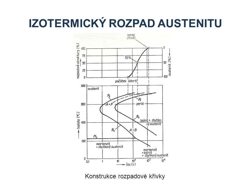 IZOTERMICKÝ ROZPAD AUSTENITU Konstrukce rozpadové křivky