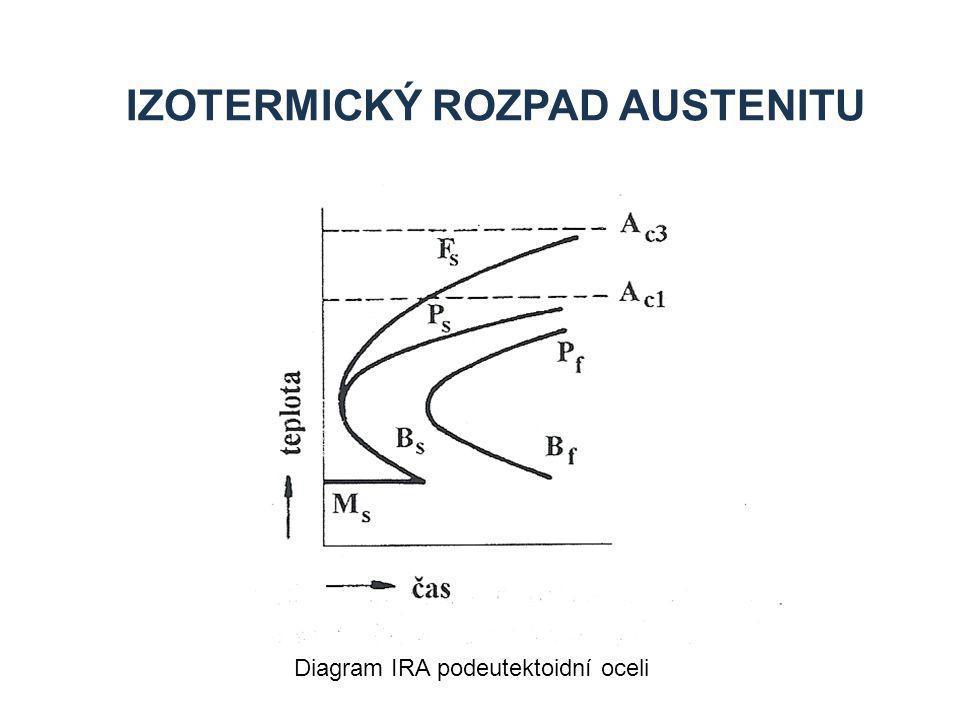 IZOTERMICKÝ ROZPAD AUSTENITU Diagram IRA podeutektoidní oceli
