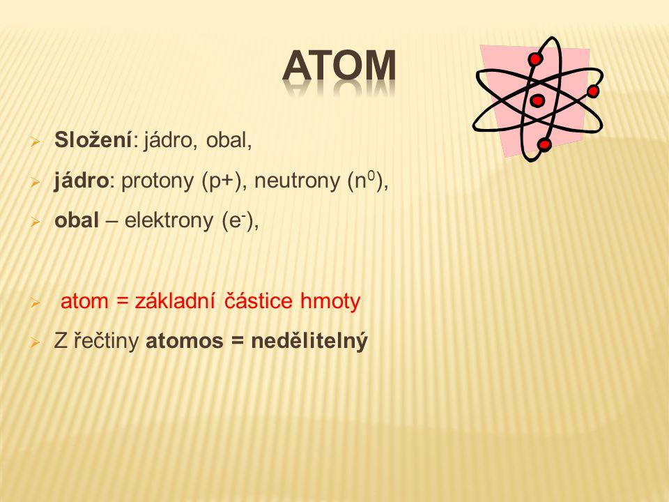  Složení: jádro, obal,  jádro: protony (p+), neutrony (n 0 ),  obal – elektrony (e - ),  atom = základní částice hmoty  Z řečtiny atomos = neděli