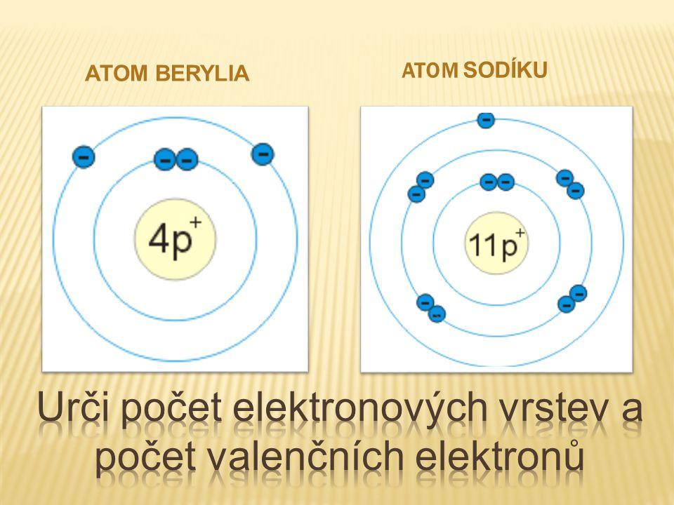  = částice, která vzniká spojením nejméně dvou atomů,  spojení stejných atomů = molekula prvku  Př.