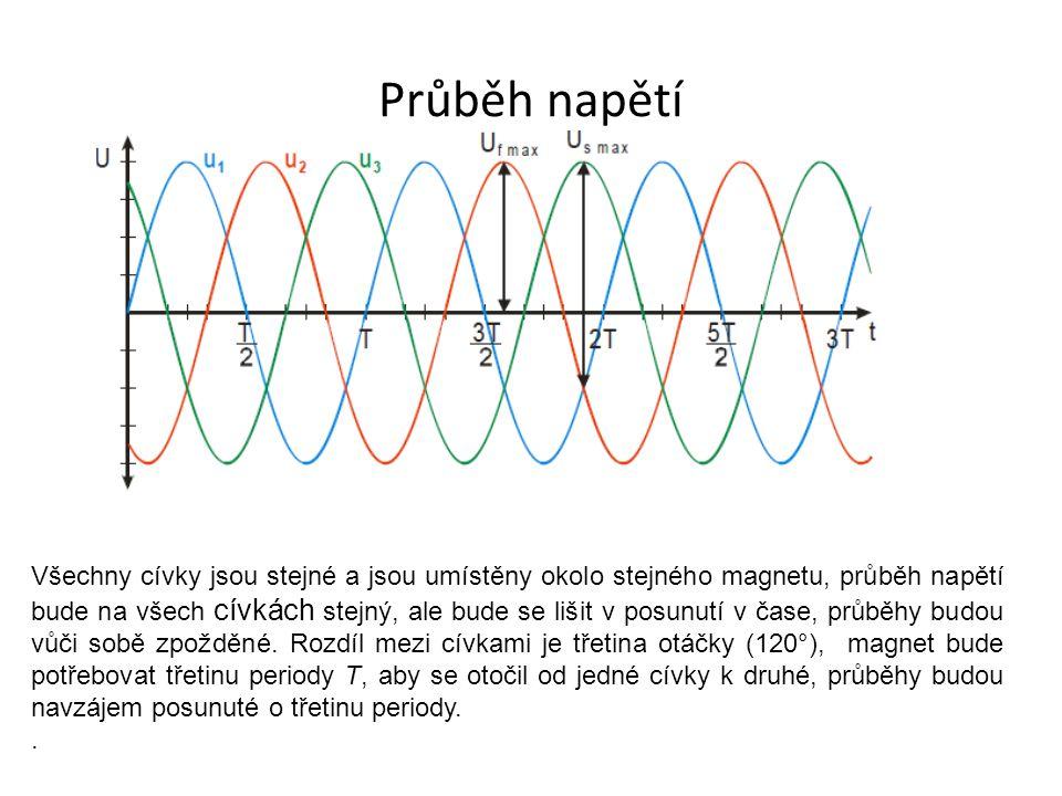 Průběh napětí Všechny cívky jsou stejné a jsou umístěny okolo stejného magnetu, průběh napětí bude na všech cívkách stejný, ale bude se lišit v posunu