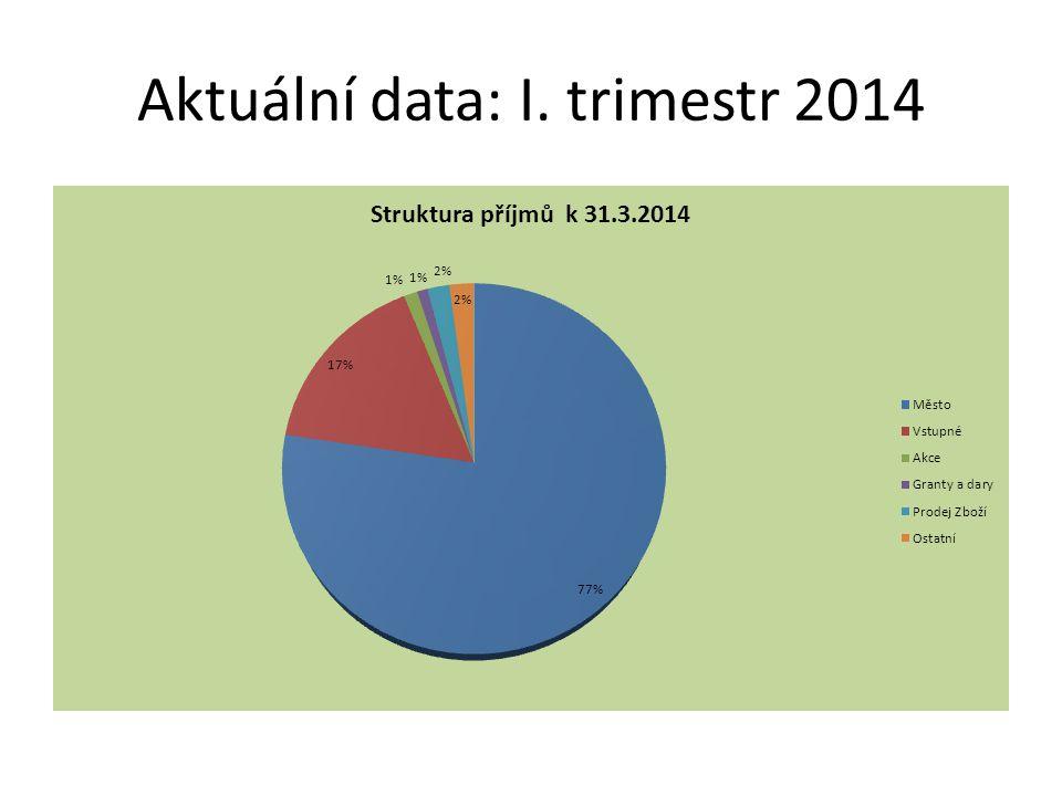 Aktuální data: I. trimestr 2014