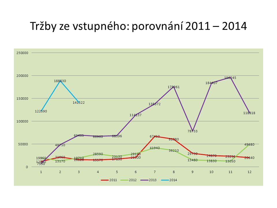 Tržby ze vstupného: porovnání 2011 – 2014