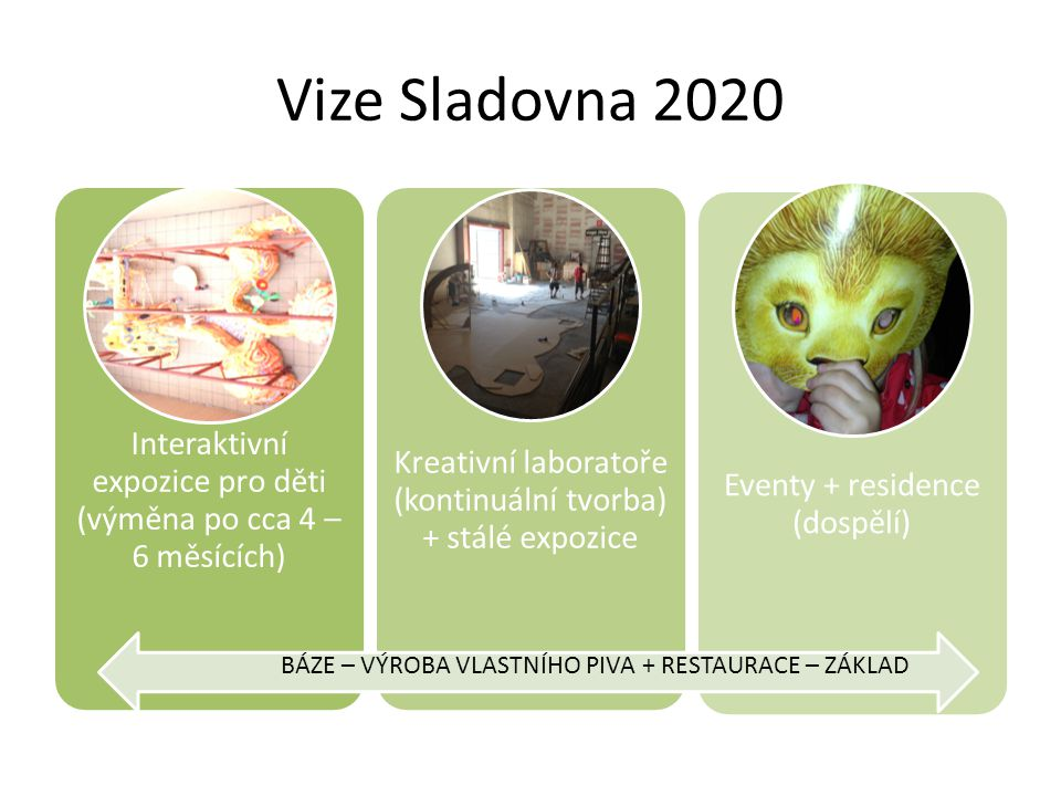 Vize Sladovna 2020 Interaktivní expozice pro děti (výměna po cca 4 – 6 měsících) Kreativní laboratoře (kontinuální tvorba) + stálé expozice Eventy + residence (dospělí) BÁZE – VÝROBA VLASTNÍHO PIVA + RESTAURACE – ZÁKLAD