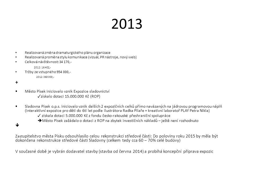2013 Realizovaná změna dramaturgického plánu organizace Realizovaná proměna stylu komunikace (vizuál, PR nástroje, nový web) Celková návštěvnost: 34 170,- 2012: 16 402,- Tržby ze vstupného 954 000,- 2012: 360 000,- +  Město Písek iniciovalo vznik Expozice sladovnictví ✓ získalo dotaci 15.000.000 Kč (ROP)  Sladovna Písek o.p.s.