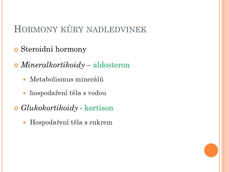 H ORMONY KŮRY NADLEDVINEK Steroidní hormony Mineralkortikoidy – aldosteron Metabolismus minerálů hospodaření těla s vodou Glukokortikoidy - kortison H
