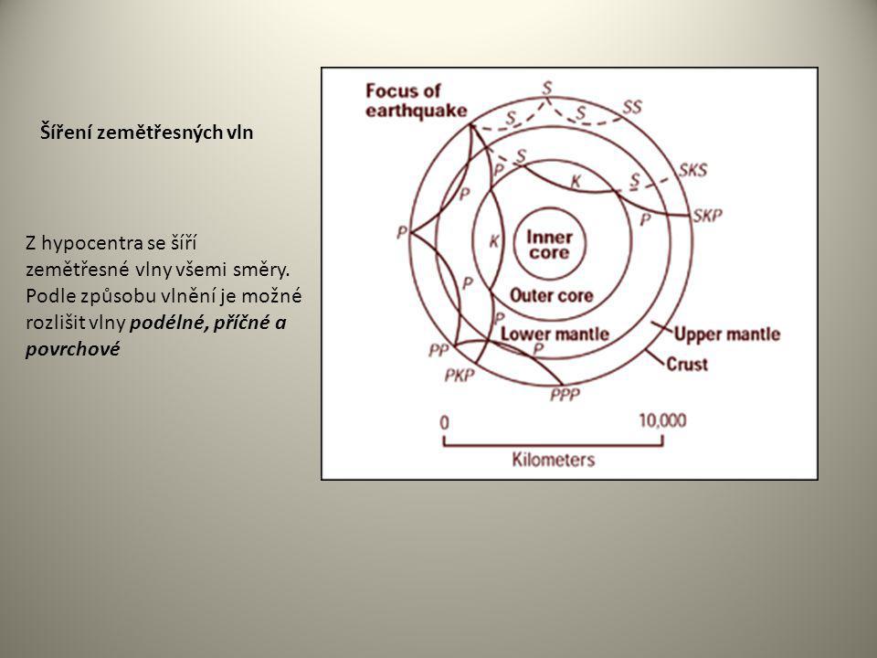 Šíření zemětřesných vln Z hypocentra se šíří zemětřesné vlny všemi směry. Podle způsobu vlnění je možné rozlišit vlny podélné, příčné a povrchové