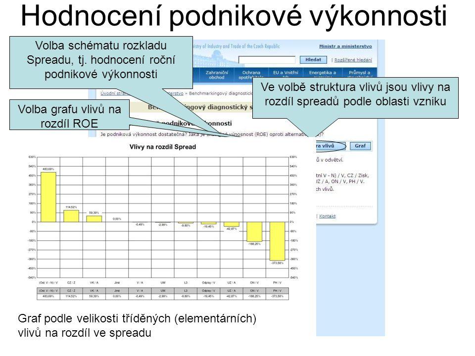 Hodnocení podnikové výkonnosti Volba schématu rozkladu Spreadu, tj. hodnocení roční podnikové výkonnosti Ve volbě struktura vlivů jsou vlivy na rozdíl