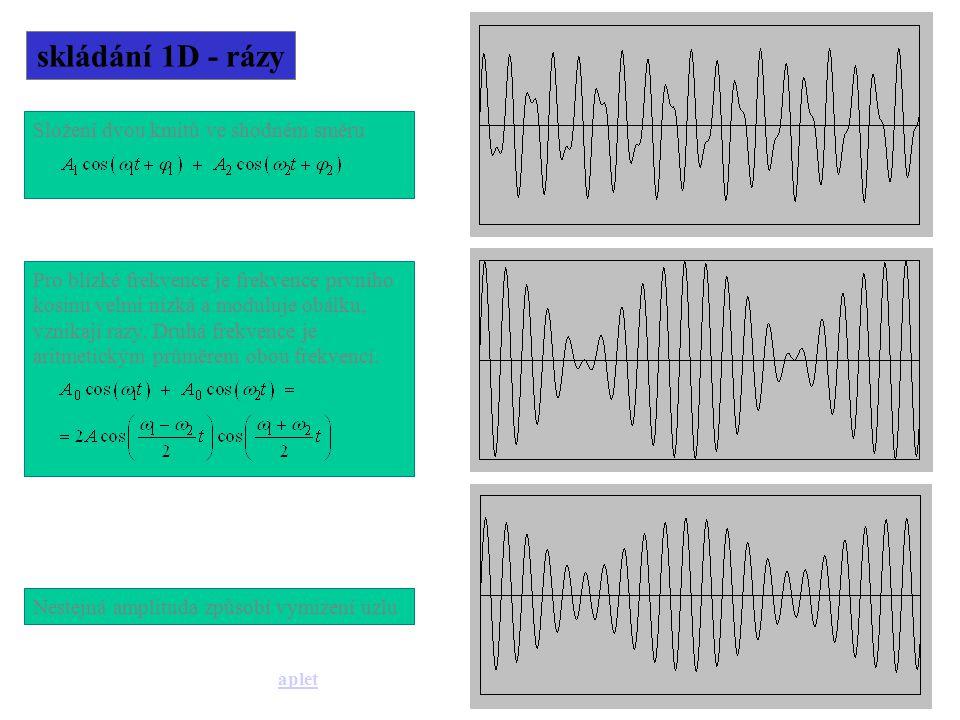 skládání 1D - rázy Pro blízké frekvence je frekvence prvního kosinu velmi nízká a moduluje obálku, vznikají rázy.