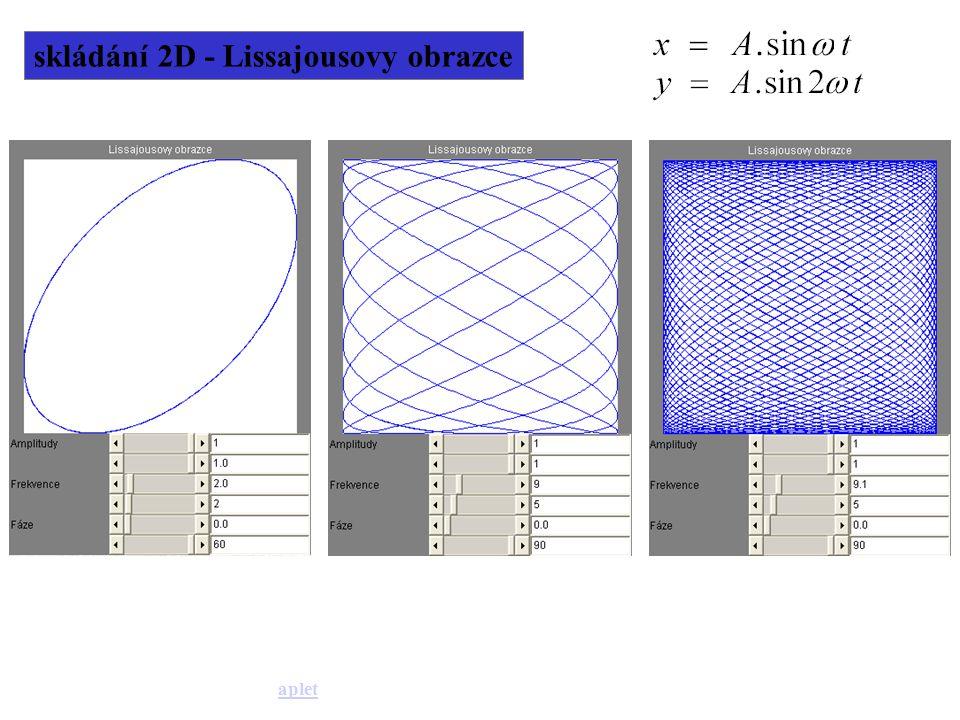 skládání 2D - Lissajousovy obrazce aplet