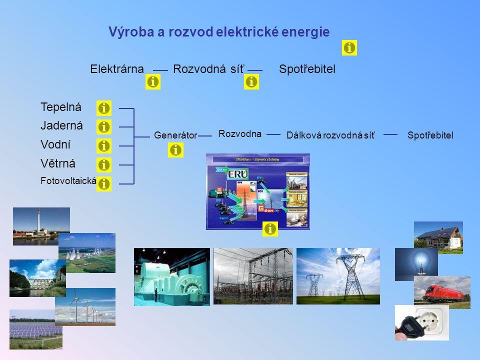 Výroba a rozvod elektrické energie Tepelná Jaderná Vodní Větrná Generátor Fotovoltaická ElektrárnaRozvodná síťSpotřebitel Rozvodna Dálková rozvodná sí