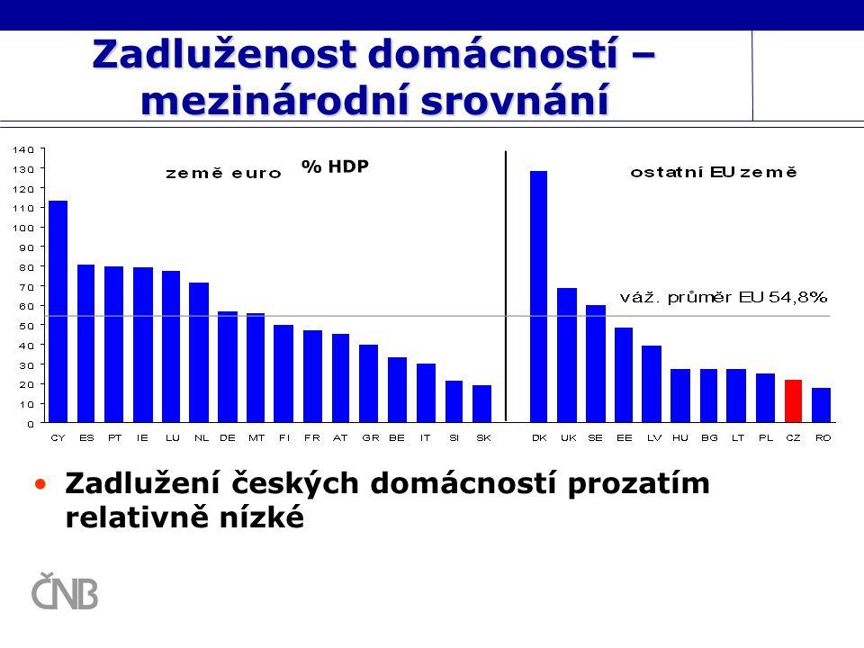 Zadluženost domácností – mezinárodní srovnání Zadlužení českých domácností prozatím relativně nízké % HDP