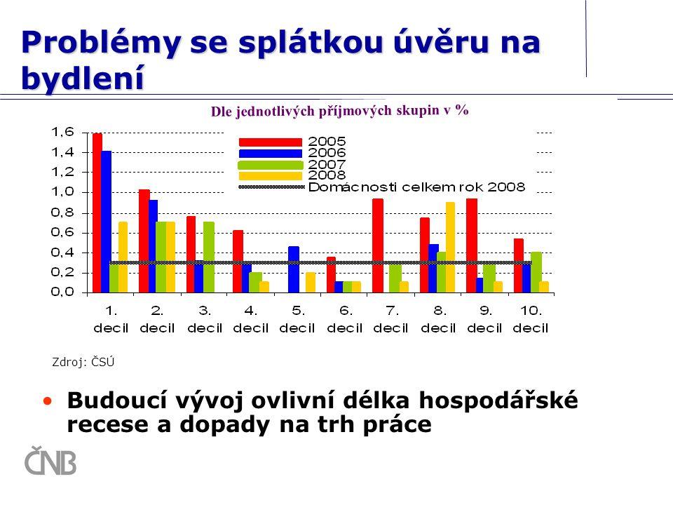 Problémy se splátkou úvěru na bydlení Budoucí vývoj ovlivní délka hospodářské recese a dopady na trh práce Zdroj: ČSÚ v % Dle jednotlivých příjmových