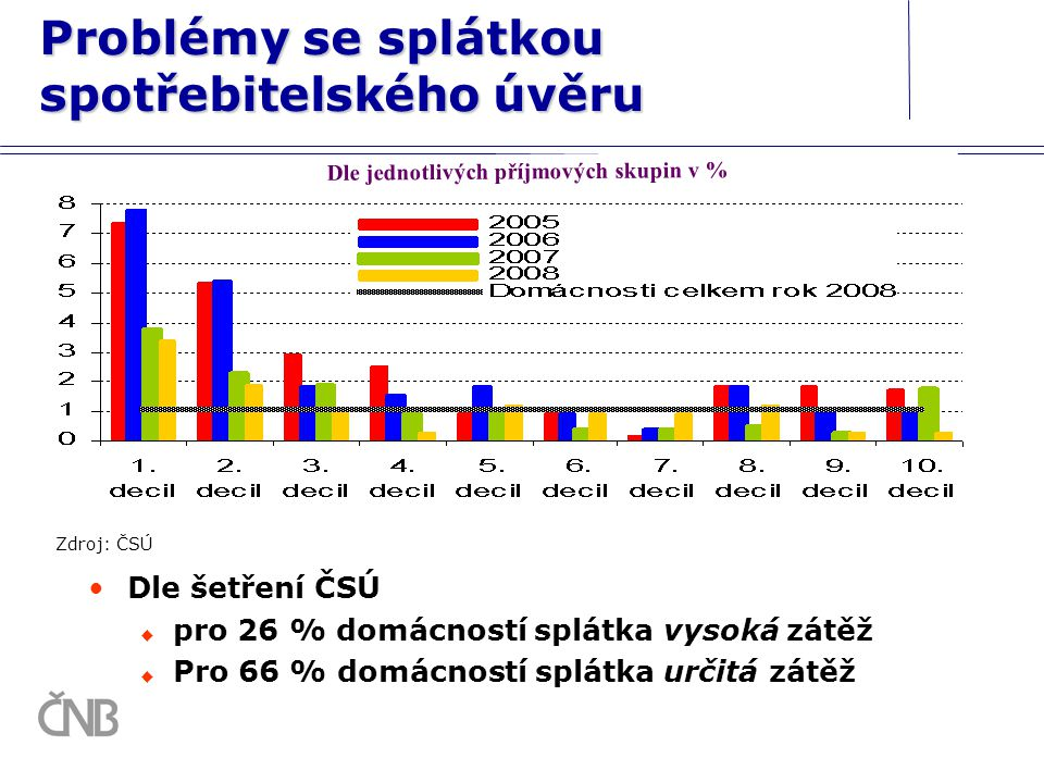 Problémy se splátkou spotřebitelského úvěru Dle šetření ČSÚ  pro 26 % domácností splátka vysoká zátěž  Pro 66 % domácností splátka určitá zátěž Zdro