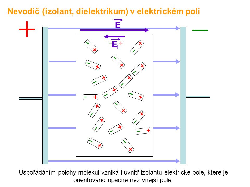 Uspořádáním polohy molekul vzniká i uvnitř izolantu elektrické pole, které je orientováno opačně než vnější pole. E EiEi Nevodič (izolant, dielektriku