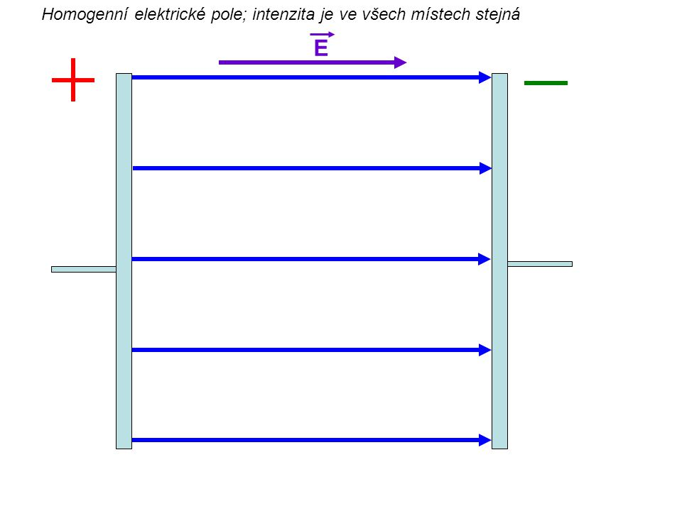 E Homogenní elektrické pole; intenzita je ve všech místech stejná