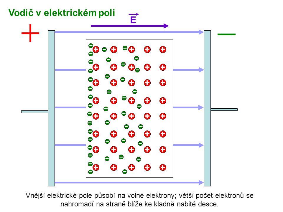 E Vnější elektrické pole působí na volné elektrony; větší počet elektronů se nahromadí na straně blíže ke kladně nabité desce. Vodič v elektrickém pol