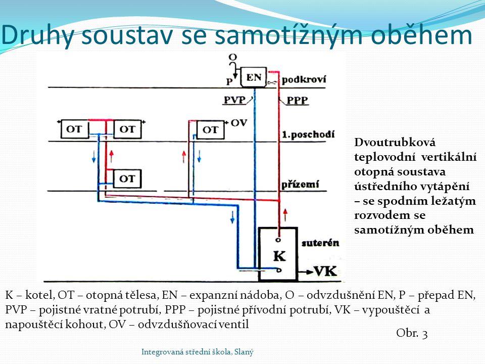 Druhy soustav se samotížným oběhem Integrovaná střední škola, Slaný Dvoutrubková soustava etážová – se samotížným oběhem K – kotel, OT – otopná tělesa, EN – expanzní nádoba, O – odvzdušnění EN, P – přepad EN, Obr.