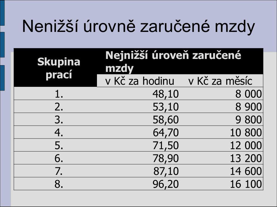 Nenižší úrovně zaručené mzdy Skupina prací Nejnižší úroveň zaručené mzdy v Kč za hodinuv Kč za měsíc 1.48,108 000 2.53,108 900 3.58,609 800 4.64,7010