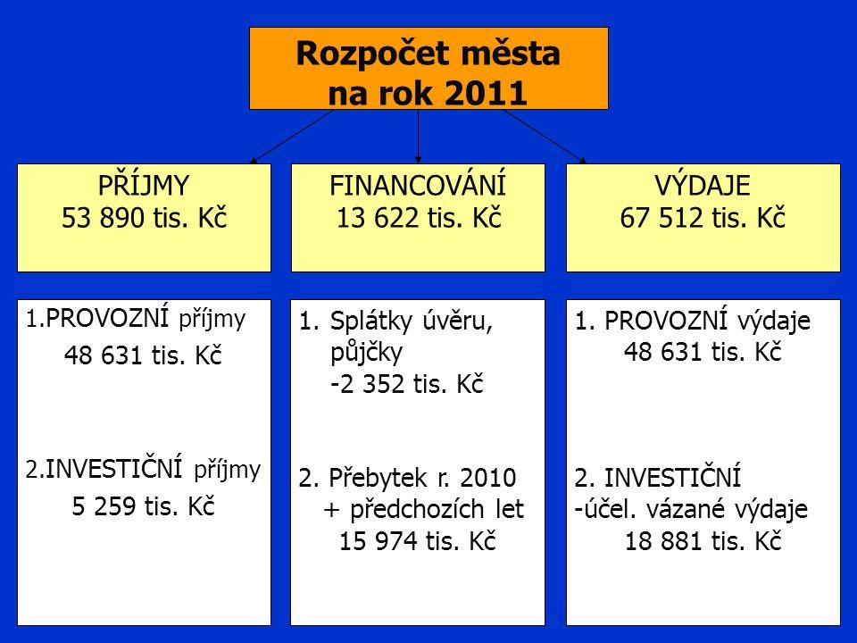 Rozpočet města na rok 2011 PŘÍJMY 53 890 tis. Kč FINANCOVÁNÍ 13 622 tis.