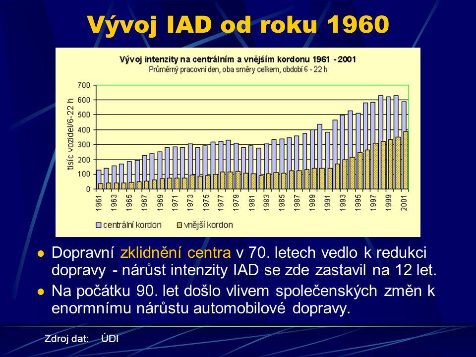 Vývoj IAD od roku 1960 Dopravní zklidnění centra v 70.
