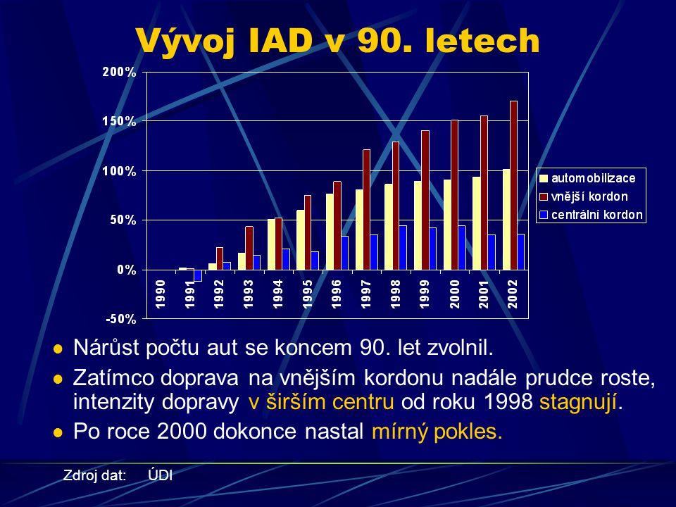 Vývoj IAD v 90. letech Zdroj dat: ÚDI Nárůst počtu aut se koncem 90.