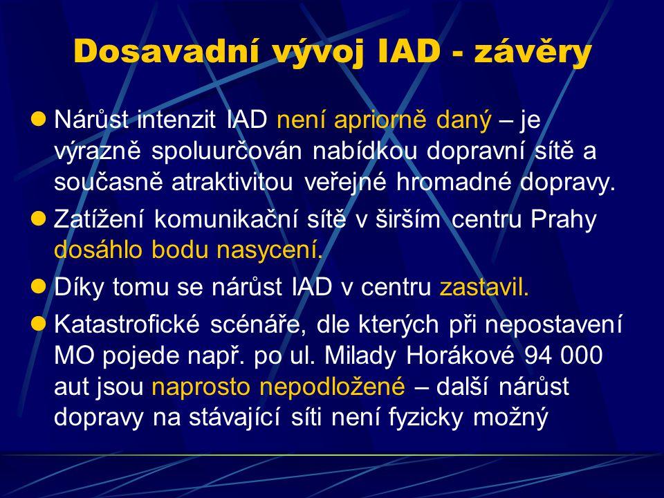 Dosavadní vývoj IAD - závěry Nárůst intenzit IAD není apriorně daný – je výrazně spoluurčován nabídkou dopravní sítě a současně atraktivitou veřejné hromadné dopravy.