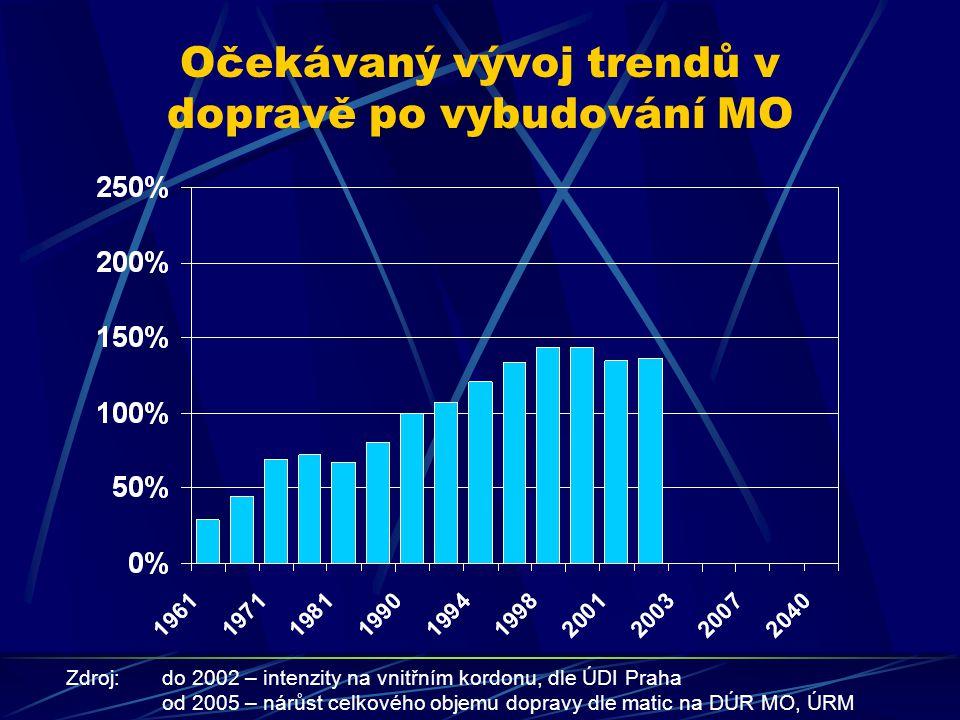 Očekávaný vývoj trendů v dopravě po vybudování MO Zdroj:do 2002 – intenzity na vnitřním kordonu, dle ÚDI Praha od 2005 – nárůst celkového objemu dopravy dle matic na DÚR MO, ÚRM