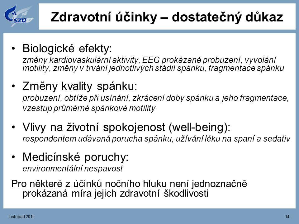 Listopad 201014 Zdravotní účinky – dostatečný důkaz Biologické efekty: změny kardiovaskulární aktivity, EEG prokázané probuzení, vyvolání motility, zm