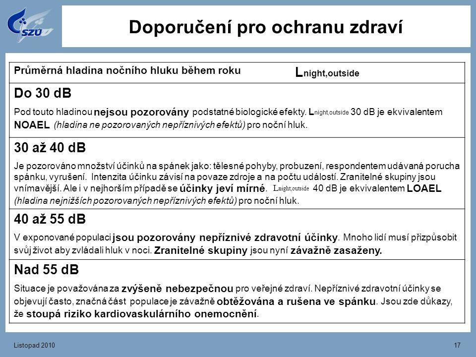 Listopad 201017 Doporučení pro ochranu zdraví Průměrná hladina nočního hluku během roku L night,outside Do 30 dB Pod touto hladinou nejsou pozorovány