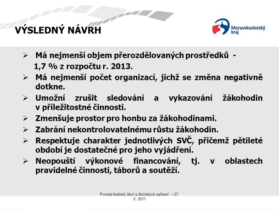 Porada ředitelů škol a školských zařízení – 27. 5.