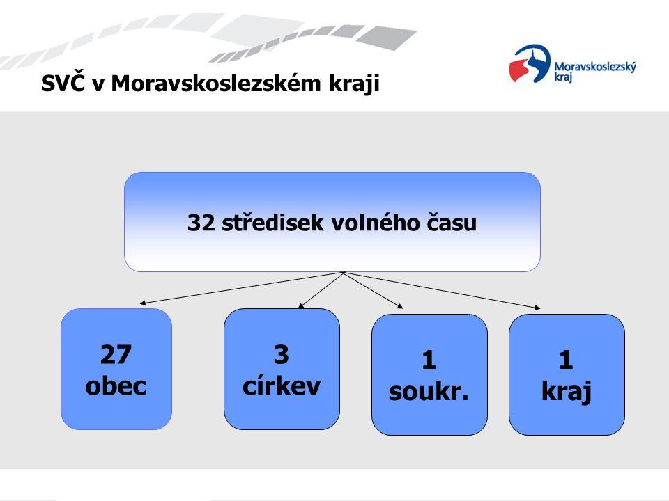 SVČ v Moravskoslezském kraji 27 obec 1 kraj 32 středisek volného času 3 církev 1 soukr.