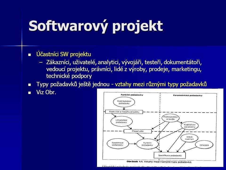 Softwarový projekt Účastníci SW projektu Účastníci SW projektu –Zákazníci, uživatelé, analytici, vývojáři, testeři, dokumentátoři, vedoucí projektu, p