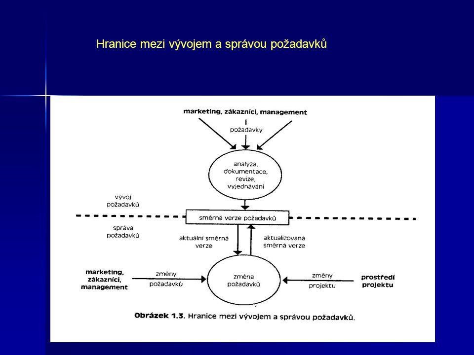 Hranice mezi vývojem a správou požadavků