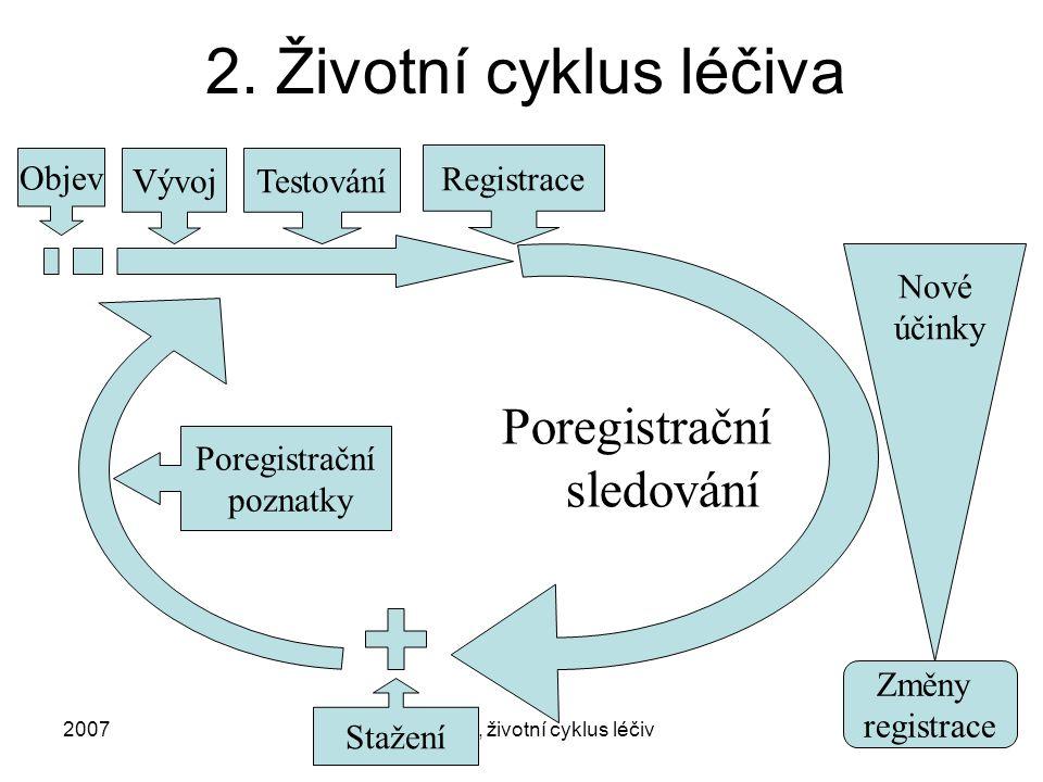 2007Regulace, životní cyklus léčiv8 2.