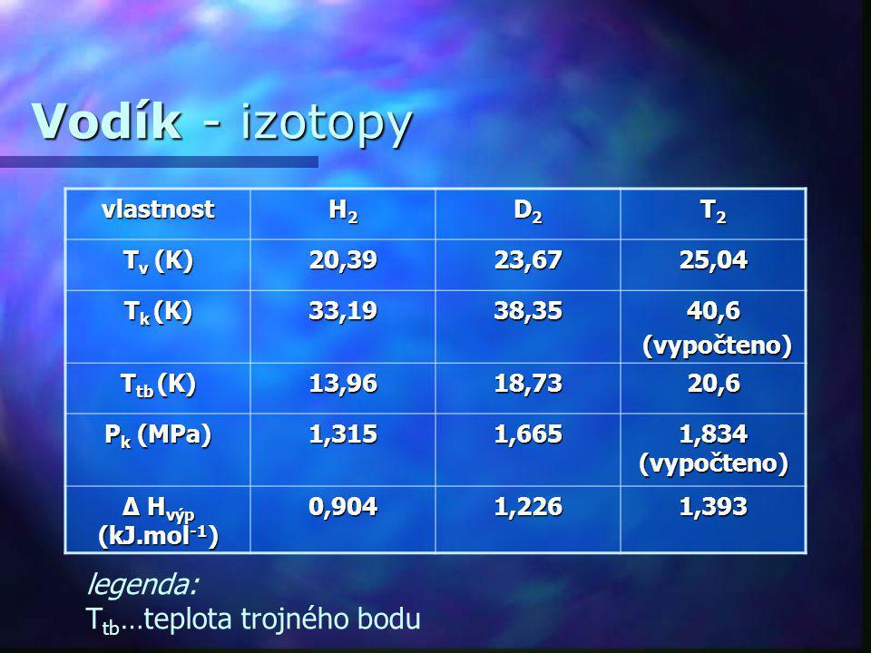 Vodík - izotopy vlastnost H2H2H2H2 D2D2D2D2 T2T2T2T2 T v (K) 20,3923,6725,04 T k (K) 33,1938,3540,6 (vypočteno) (vypočteno) T tb (K) 13,9618,7320,6 P